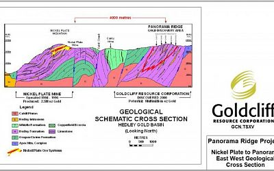 Geological Schematic Cross Section