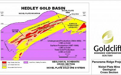 Nickel Plate Mine Geological Cross Section